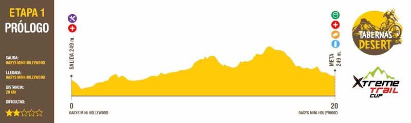 Perfil de la etapa 1 de la Tabernas Desert 2019.